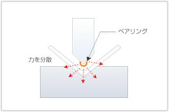 チタン合金を使用した線材曲げ加工品