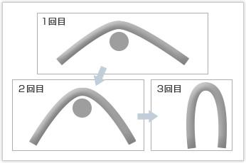 電気部品に利用される線材曲げ加工品