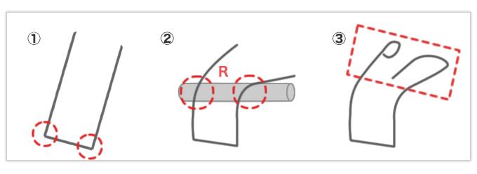 異なるRが同一のRになるようあらかじめ巻き具合を調節した線材曲げ加工品