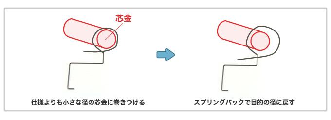 芯金の材質を工夫して小さすぎるD/dに対応した逸品(左)と自動機で一発成形した逸品(右)