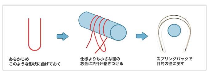 ダブルトーションバネの技術を応用して作った線材曲げ加工品