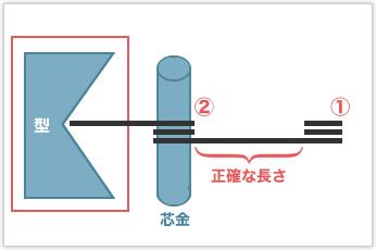 2つのコイル間の寸法管理が困難な特殊トーションバネ