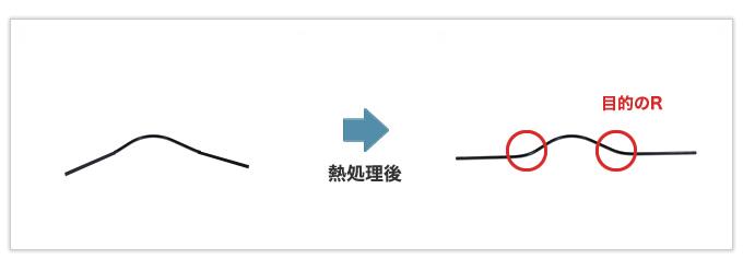 Rが大きく直線の平面な位置合わせが困難な線材曲げ加工品