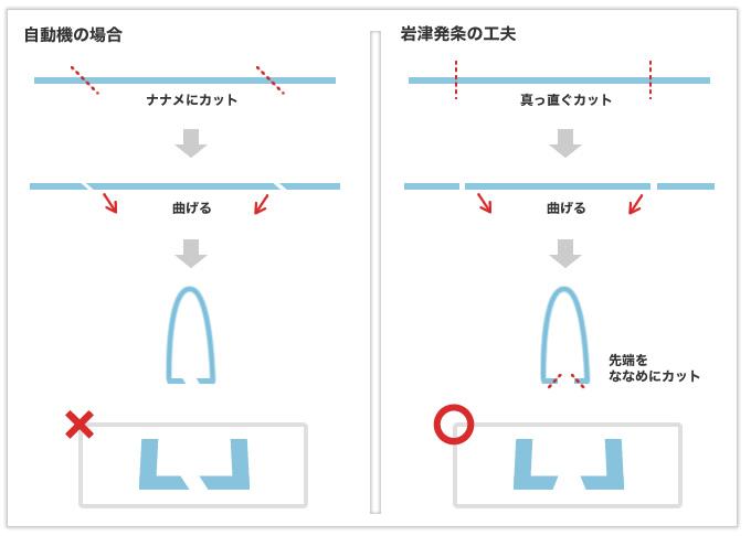 ピンセットのような用途に使われる線材加工品