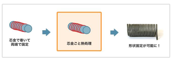 撚線(より線)を用いた引張バネ