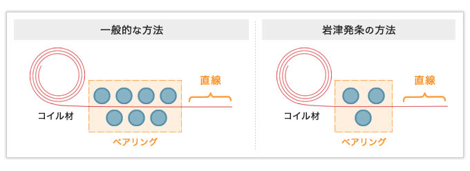 たった3つのベアリングでコイル材の直線矯正に成功した加工品