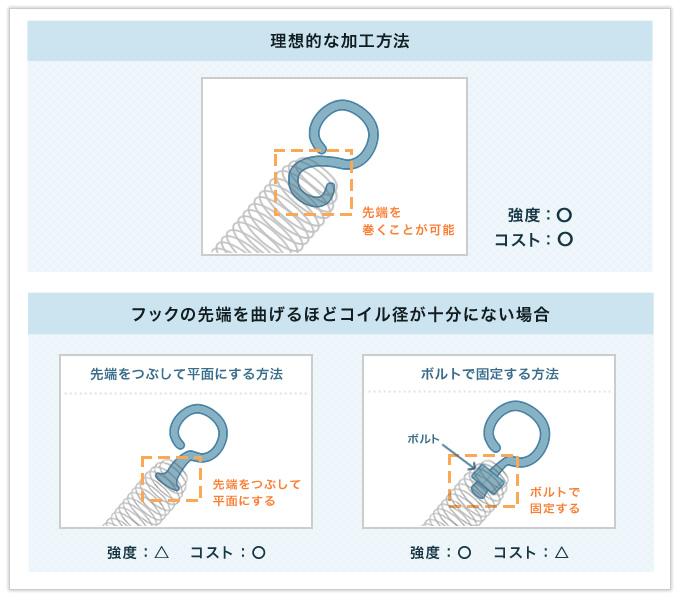 フックの線径をコイル部分より太くして強度を高めた両絞りの引っ張りバネ