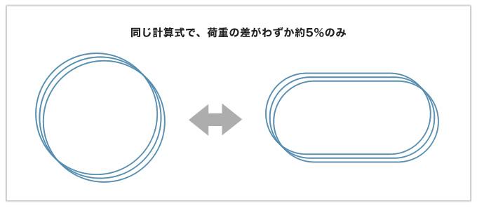 難設計をクリアした楕円形の圧縮バネ