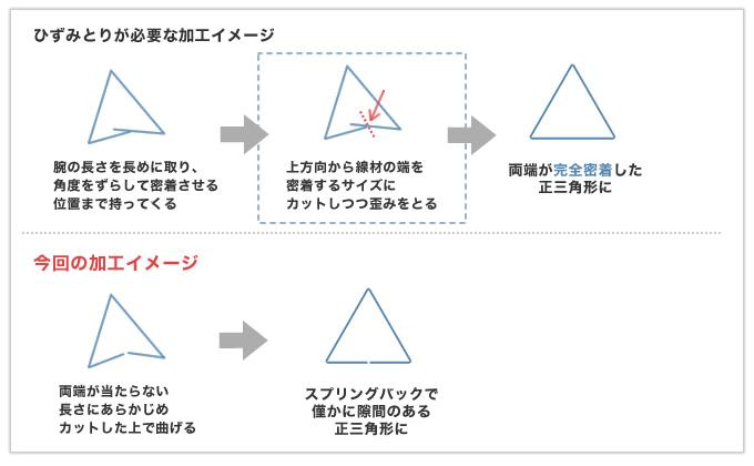 機能要件に支障がない範囲で仕様変更しコストダウンした正三角形リング