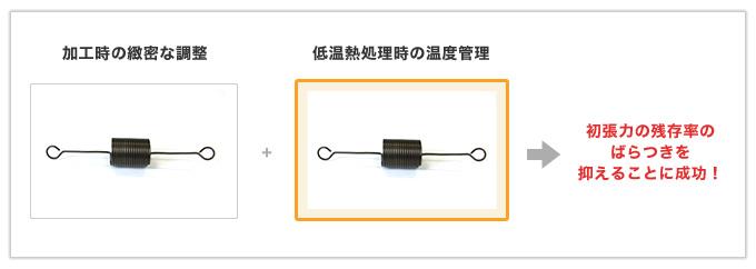 加工と熱処理の工夫で初張力のばらつきをコントロールした引っ張りバネ