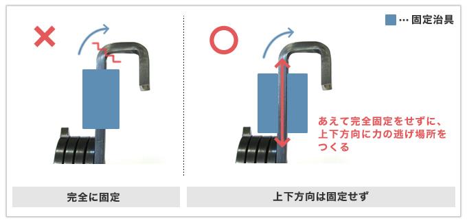 線材が折れてしまう問題を加工方法の工夫で解決したトーションバネ