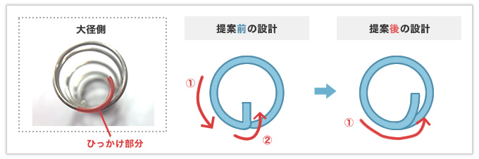 量産時の工程を考慮して設計提案を行った円錐バネ