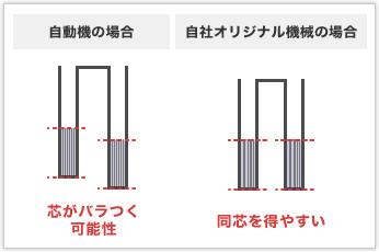 ダブルトーションバネの2つのコイル部分で同芯を得るには