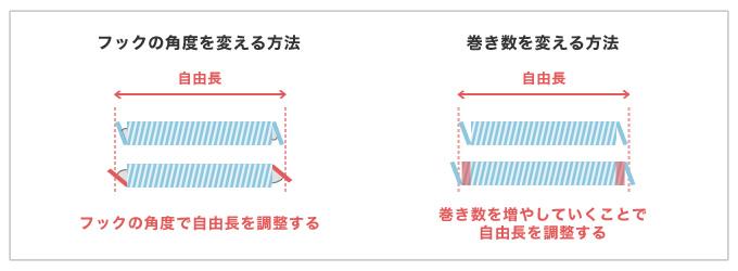 2通りの自由長の調整方法