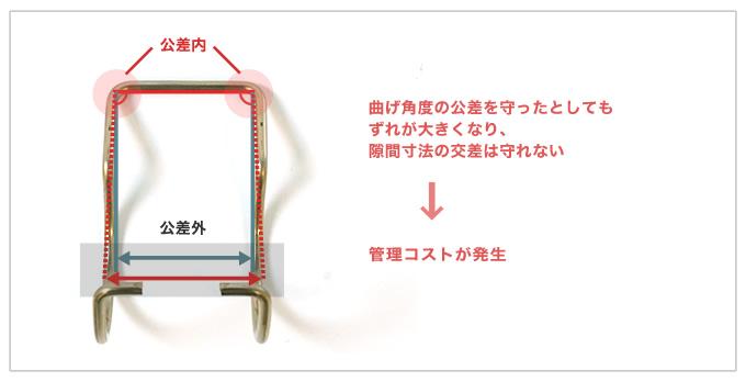 フォーミングの設計上「隙間寸法」を設ける際に考えたいこと